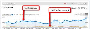 Huvitav Google Analytics segment