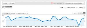 Huvitav Google Analytics segment ainult