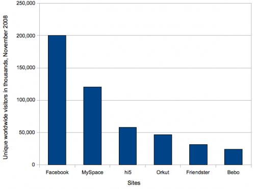 Facebook vs. teised sotsiaalsed meedia kanalid