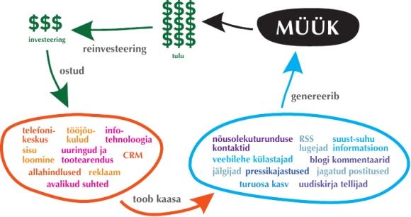 sotsiaalse meedia investeeringutasuvus