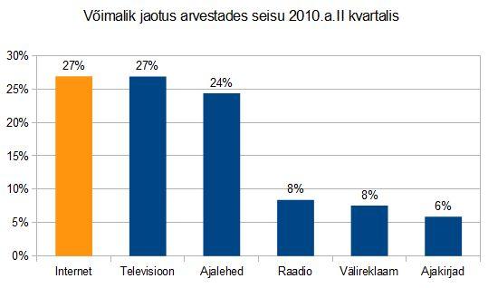 eesti-meediaturg-internet