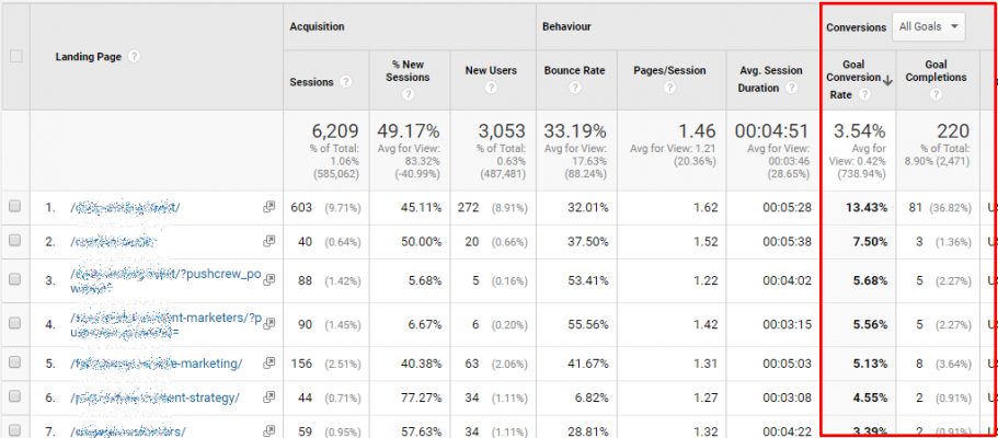 tulemused google analytics goal