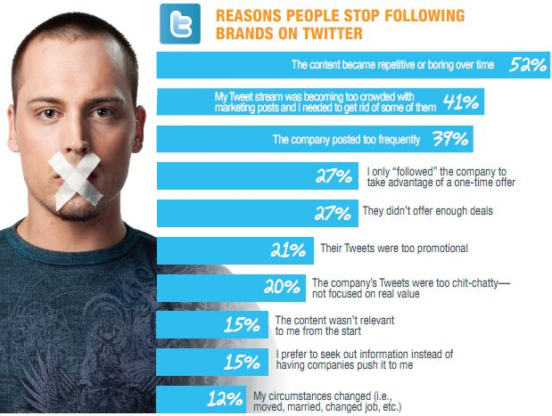 Twitter unfollow reasons