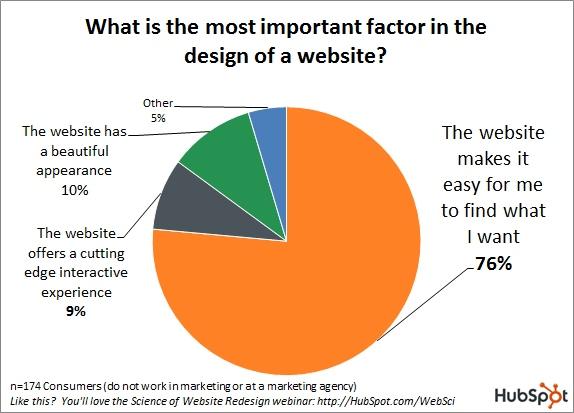 mida 76% inimestest teie veebilehelt tahab
