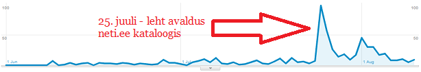 google analytics neti-ee kataloog