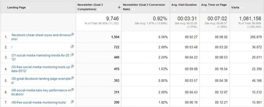 google-analytics-pages-that-work