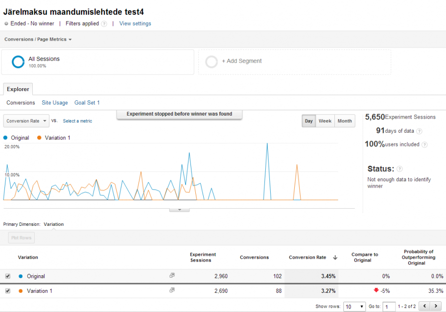 google analytics experiments ab test seaded tulemused