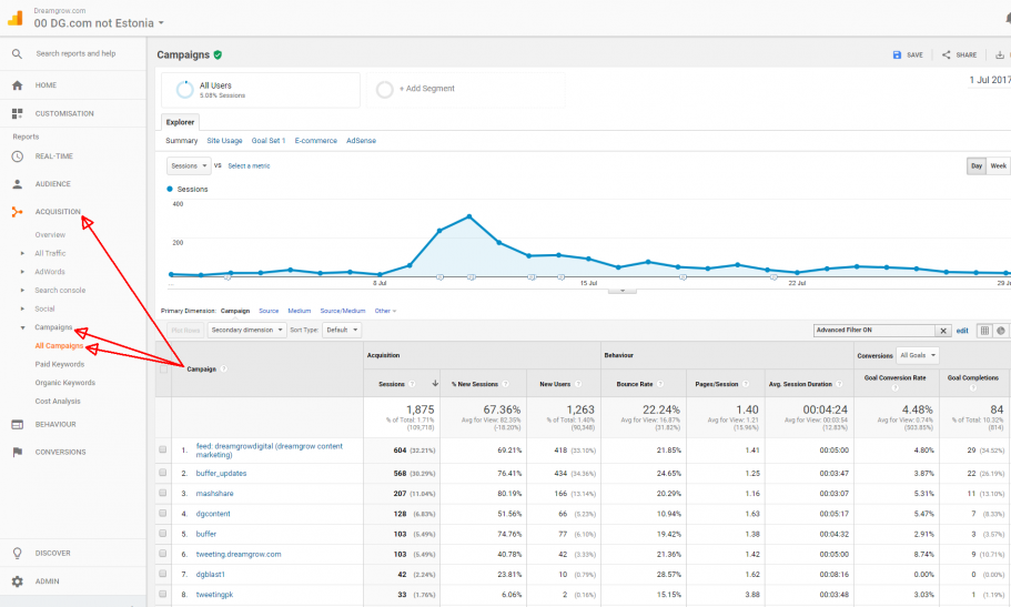 google analytics acquisition all campaigns