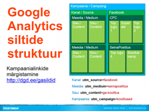 google analytics linkide margistamine tags