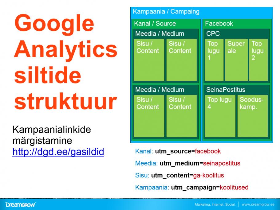 google-analytics-linkide-margistamine-tags
