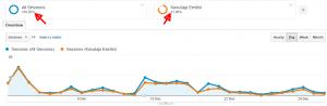 google analytics segmentide vordlemine