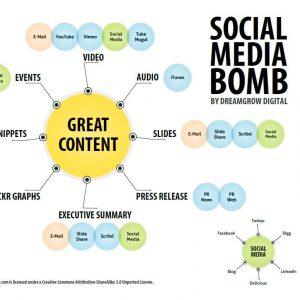 social media bomb