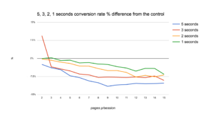 e-pood conversion rate