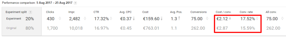 google adwords koolitus cpa experiment