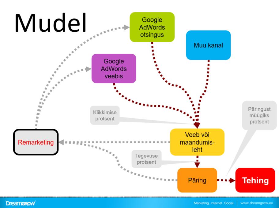 remarketing mudel