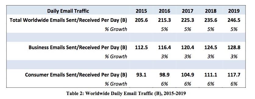 meiliturunduse kasv trend