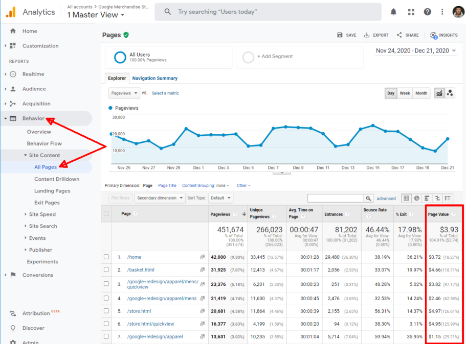 ga ecommerce behaviour all pages